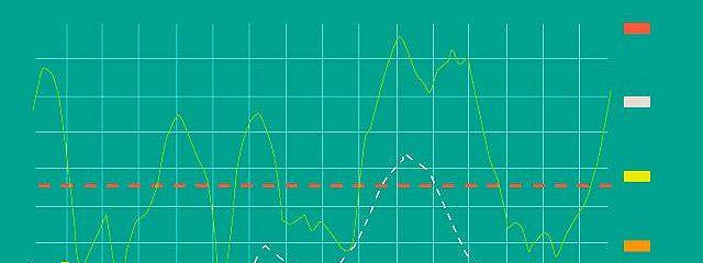 Визуальный инвестор. Как выявлять рыночные тренды